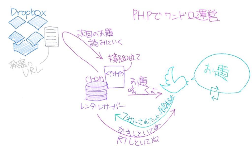 PHP API twitter